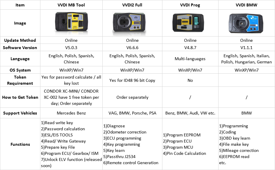 VVDI Series Product Comparison
