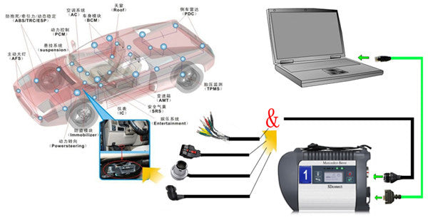DOIP MB SD C4 PLUS Wire Connection Picture: