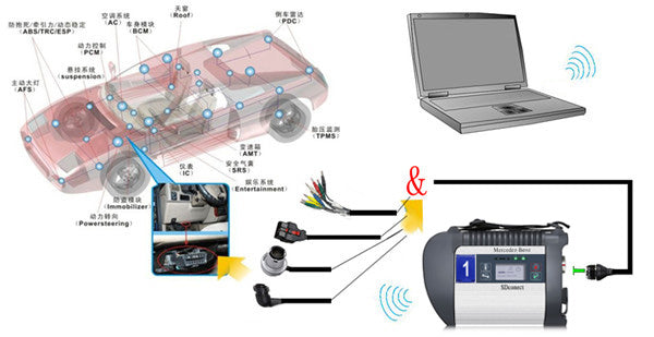 DOIP MB SD C4 PLUS Wireless Connection Picture:
