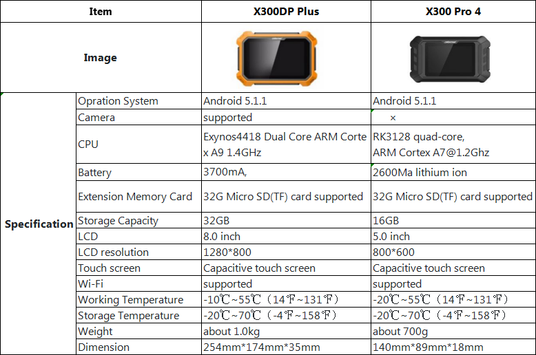 Comparision between X300 PRO 4 and X300 DP PAD PLUS:
