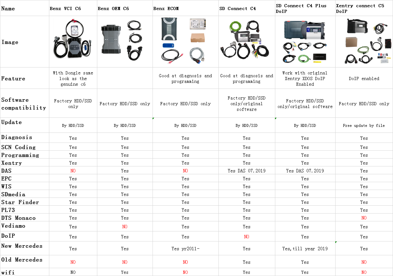 Different MB Star Diagnostic Devices Comparison