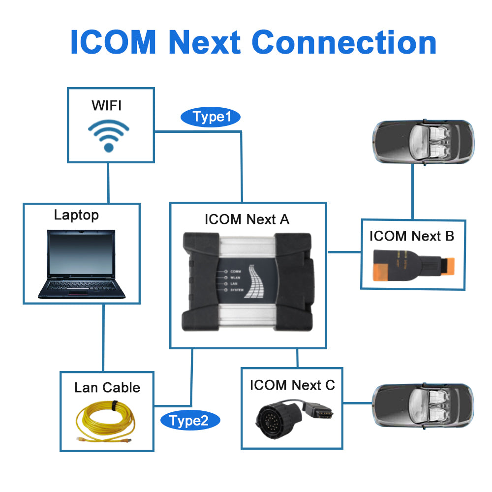 ICOM NEXT A+B+C Connection