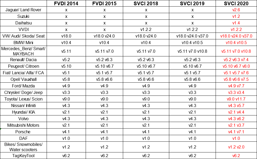 SVCI(FVDI) software comparison