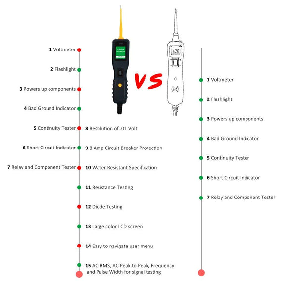 Automotive Circuit Tester Power Circuit Probe Kit - DC/AC Current Resistance Diodes Vehicle Voltage Signal Diagnostic Activating Components Tools VXDAS VSP200 for 12V to 24V Electrical System - VXDAS Official Store