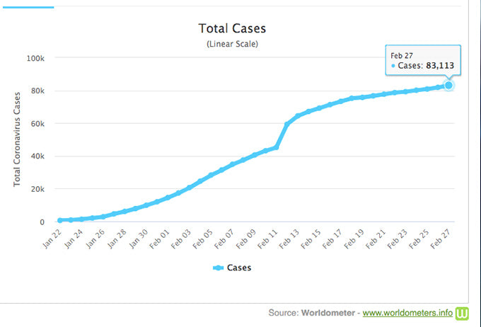 total cases