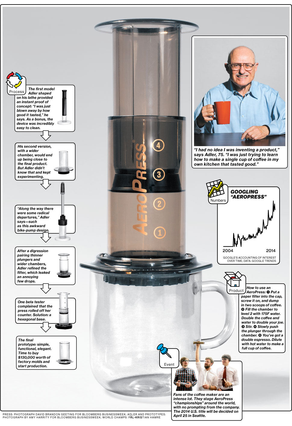 AEROBIE Aeropress Coffee Maker | Founder