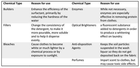 Chemicals in laundry powders and detergents