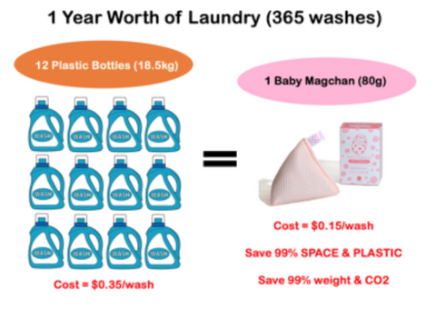 Reduce packaging waste with Mg-based laundry