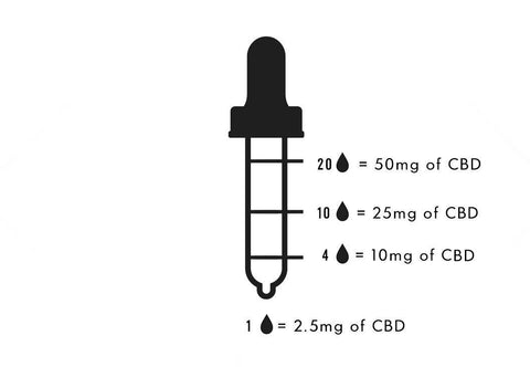 Diagram showing drops of CBD in pipette
