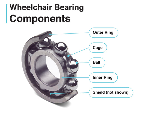 diagram and breakdown of the components in a wheelchair bearing