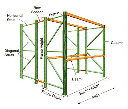 selective pallet racking components