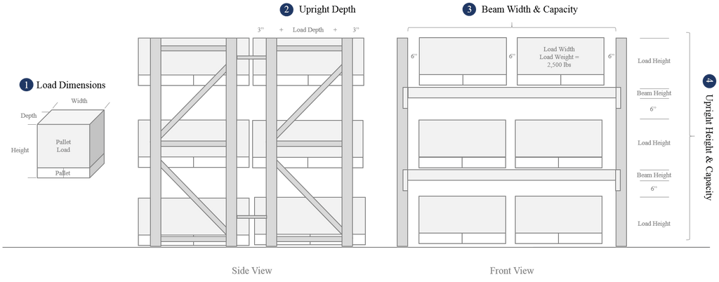 How to calculate the four key pallet rack dimensions