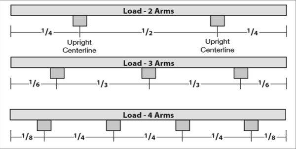 testing the load of your cantilever arms