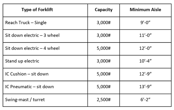 ecommerce aisle width chart for forklifts