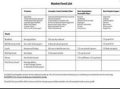 Master Food Guide for Gaining Muscle and Loosing Fat While Eating Well