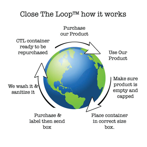 Close The Loop™ how it works