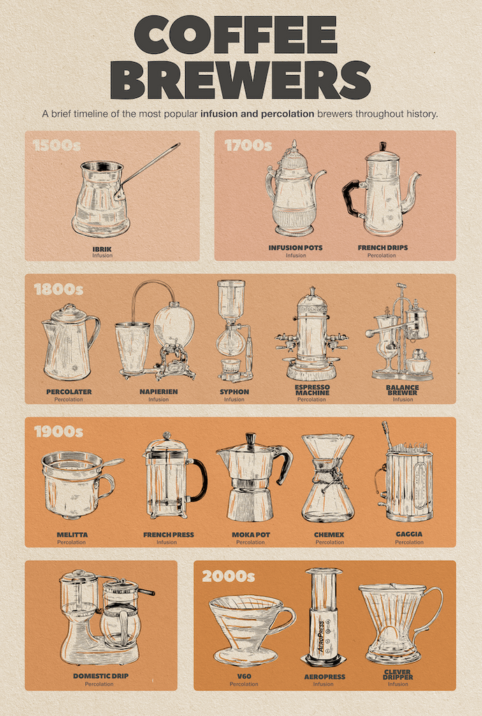 Coffee Brewers poster