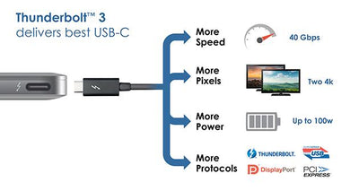 USB 3.1 Type C to HDMI Cables - Thunderbolt 3