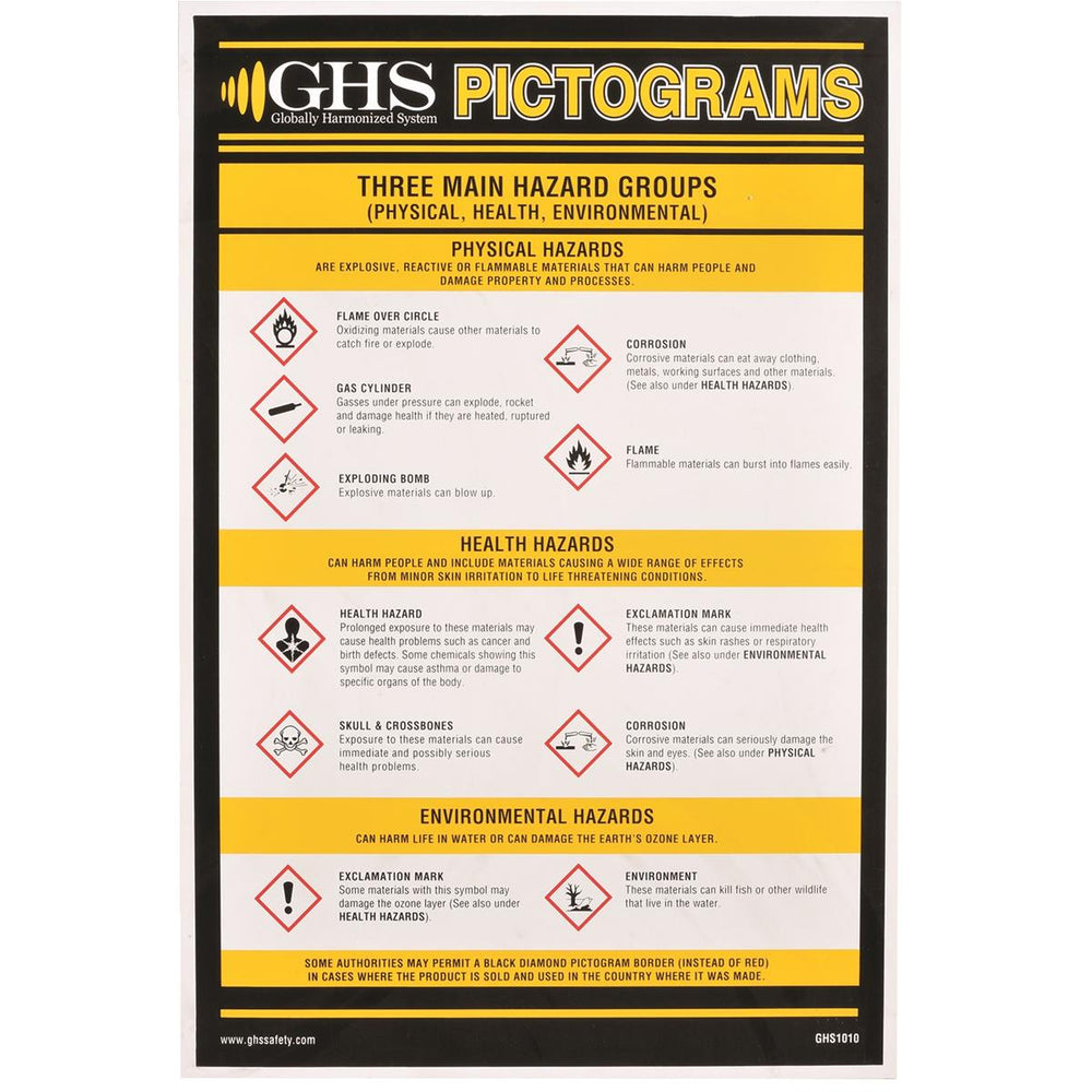 GHS Pictogram Wall Chart