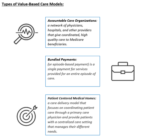 Types of Value Based Care