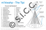 Tipi Poster (Plains Cree Y)
