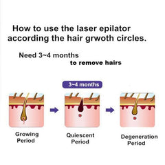 Portable Laser Permanent Hair Removal Device Epilator Trimmer for Face & Body
