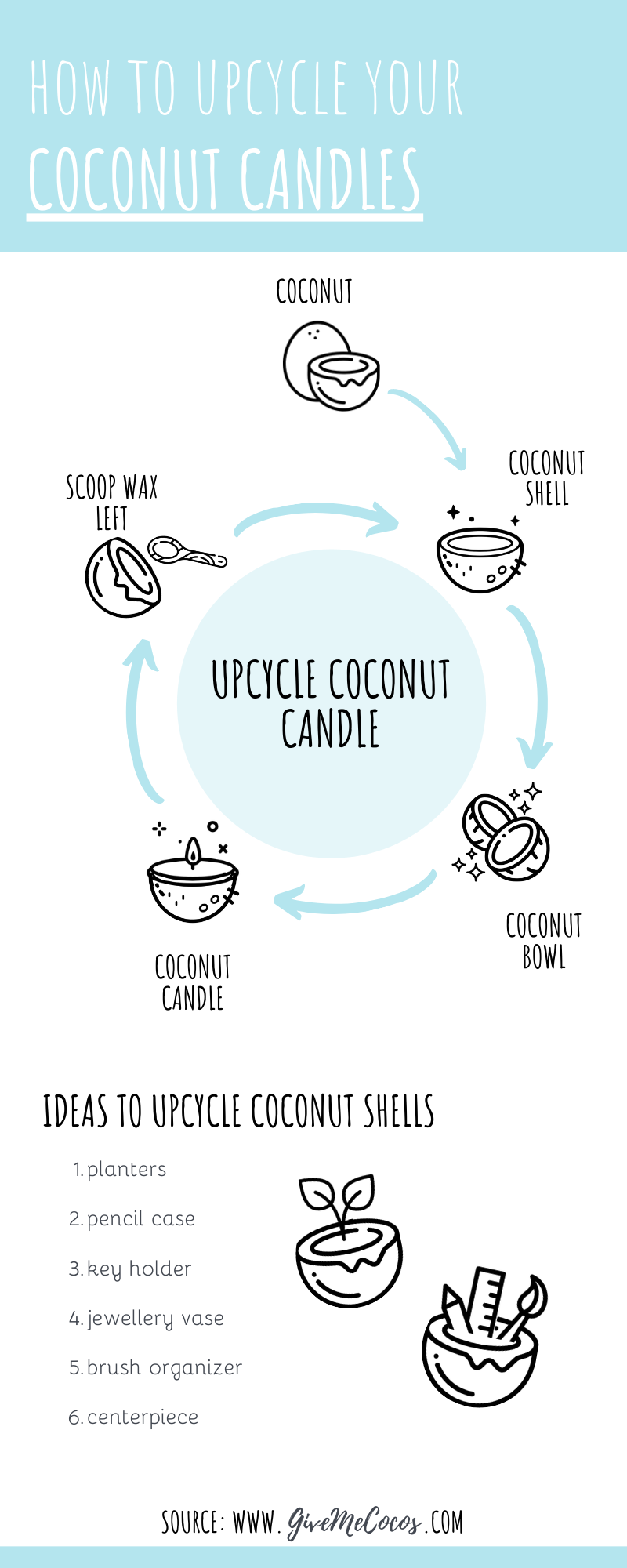 UPCYCLE YOUR GiveMeCocos CANDLES, Coconut Bowl, Coconut Shell