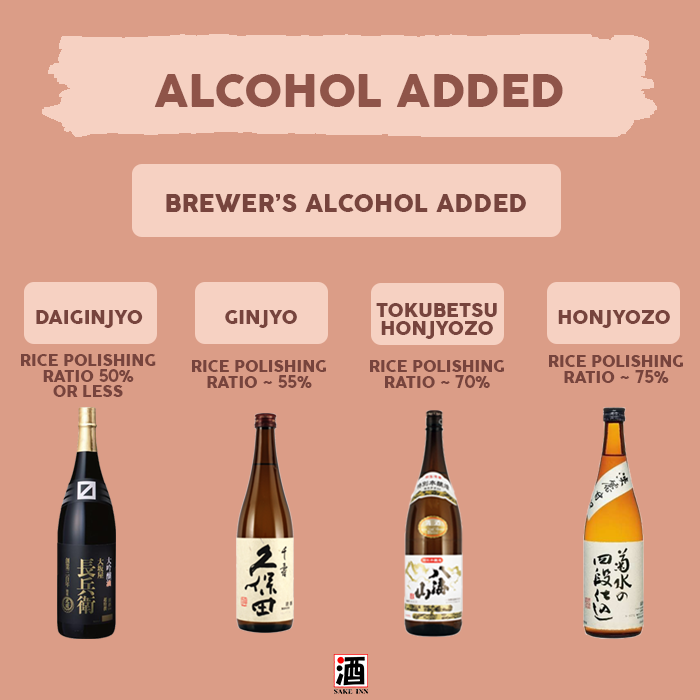 Sake Inn Sake Guide Alcohol Added Sake
