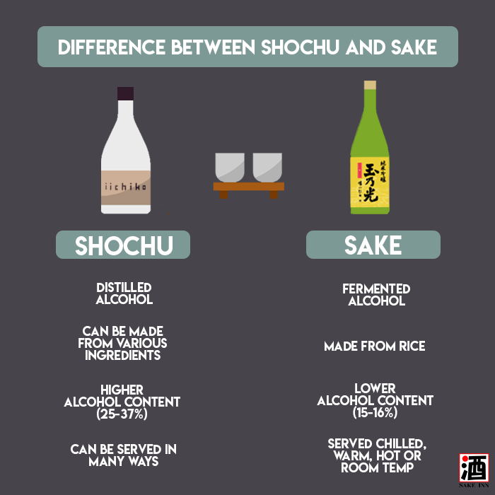Japanese Shochu Guide: Difference between shochu and sake