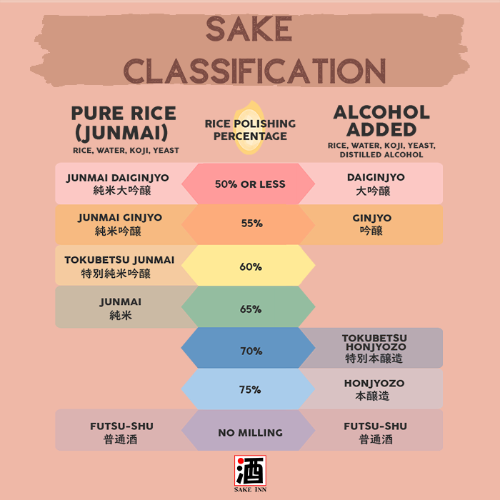 Sake Inn Sake Classification