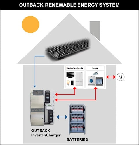 20kWh Nano Battery 4kW Inverter Outback SystemEdge 420NC