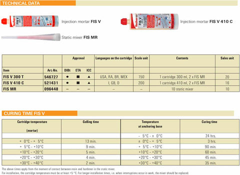 -Injection-mortar-FIS-V-table