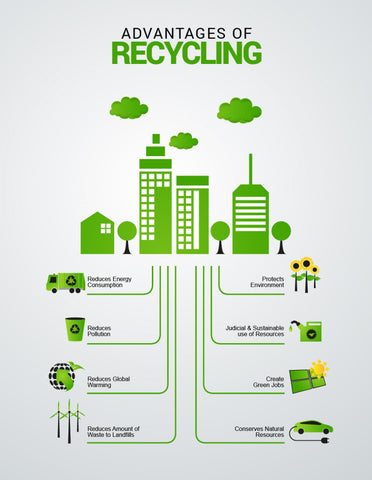 Why we need to Recycle