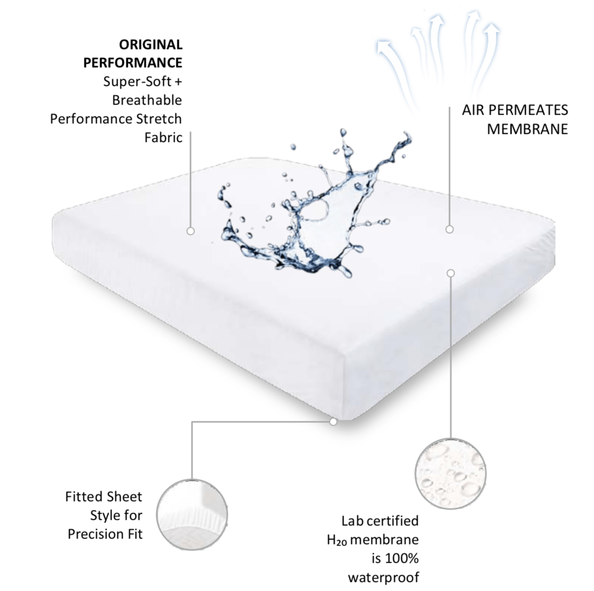 SHEEX Waterproof Mattress Protector