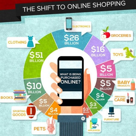 The Shift Of Online Shopping