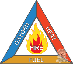 fire triangle info graphic