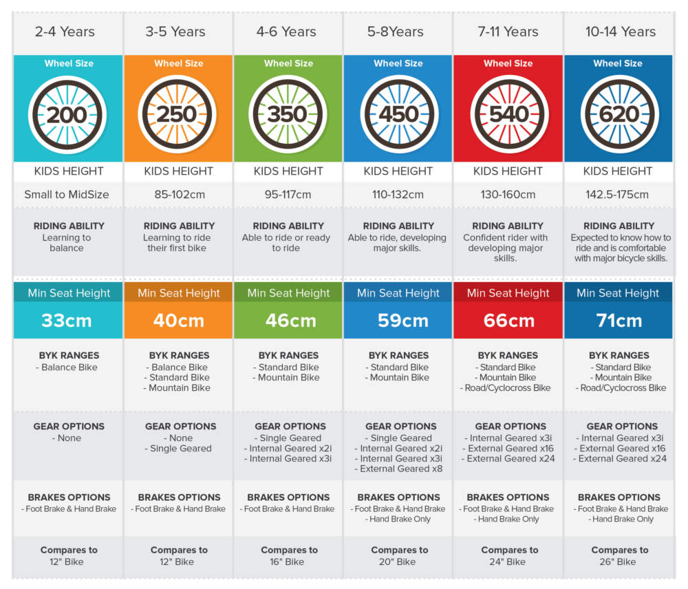 ByK Kids Bike Sizing Infographic Guide
