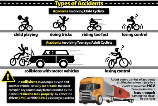 common-cycling-accidents-for-kids-bikes