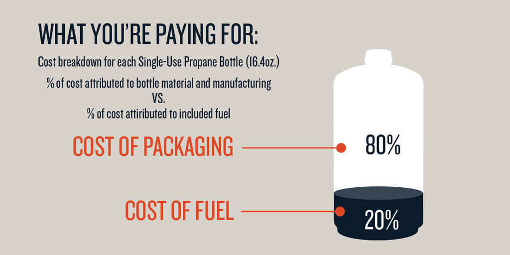 Cost of Single Use Propane Bottle Fuel versus Packaging