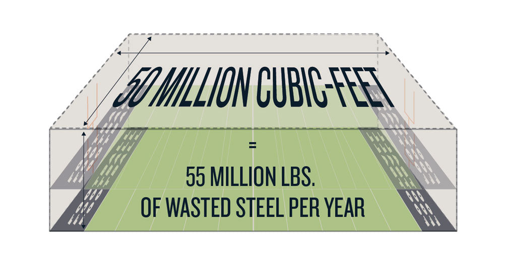 Propane bottle landfill waste each year compared to football field size