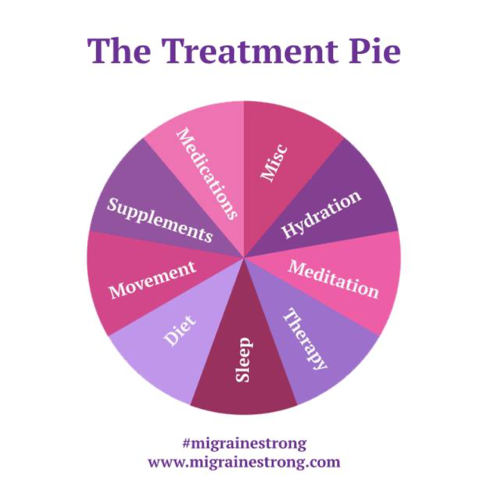 migraine treatment pie