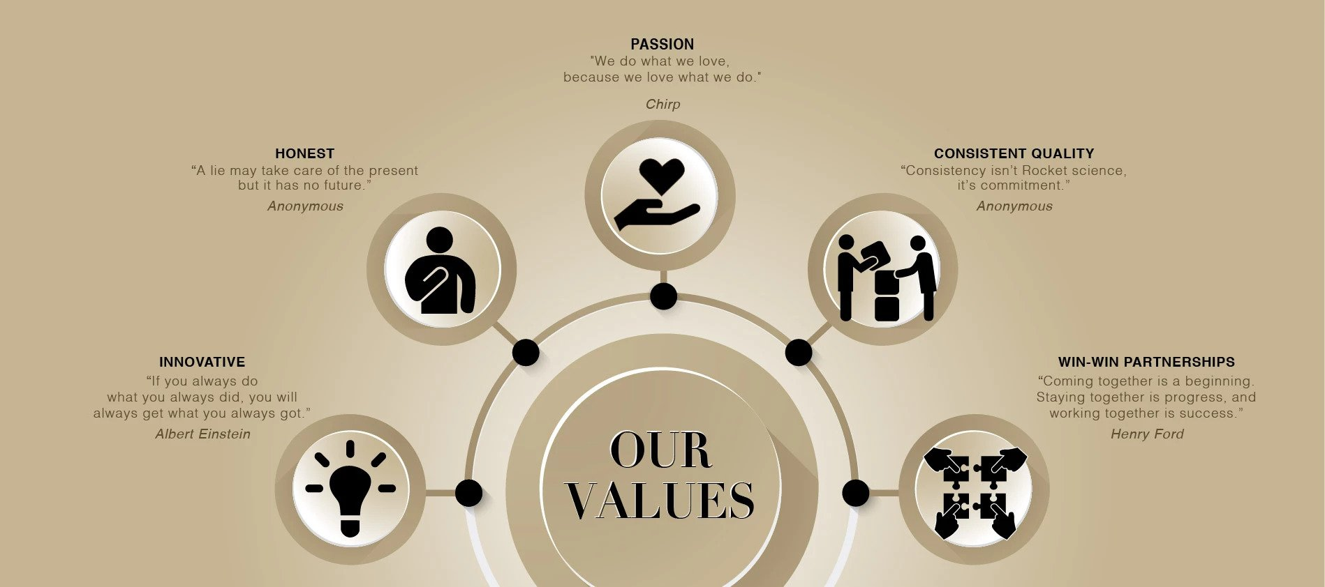 ChirpNation company values - about ChirpNation