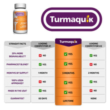 Load image into Gallery viewer, 550mg Meriva Curcumin Turmeric Supplement (180 Capsules)