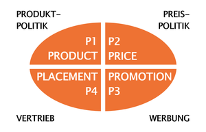 BUSINESS-PLAN: Block A1: Marketing (Markt-Auftritt): MARKETING-MIX