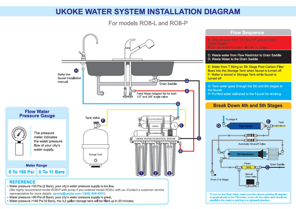 How to Sanitize Ukoke Reverse Osmosis Water System