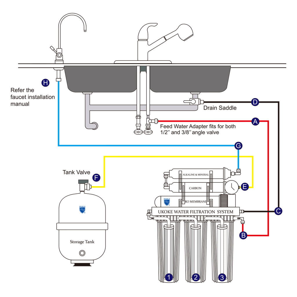 6 stage reverse osmosis water filtration system
