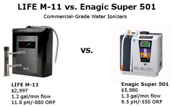 Water Ionizer Reviews | Life Ionizers M-11 vs  Enagic Super SD-501