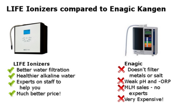 LIFE Water Ionizers compared to Enagic Kangen