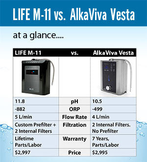 Water Ionizer Comparison | LIFE M-11 vs. AlkaViva Vesta GL