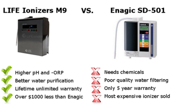 Water Ionizer Review | New LIFE Ionizers M-9 vs. Enagic®
